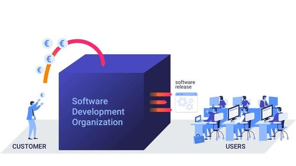 Software development means delivering user value