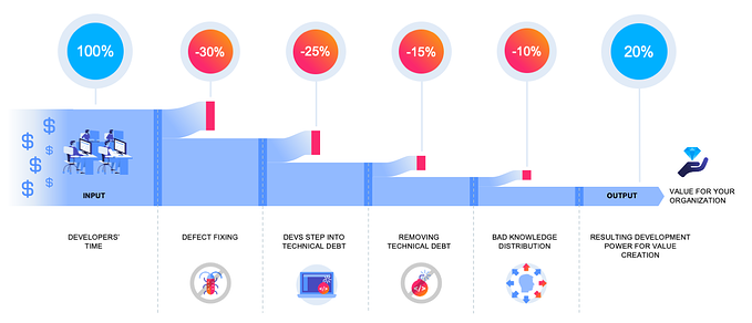 how much of the invested budget for software development is converted in value