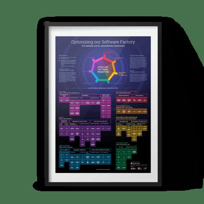 Digital Engineering Framework