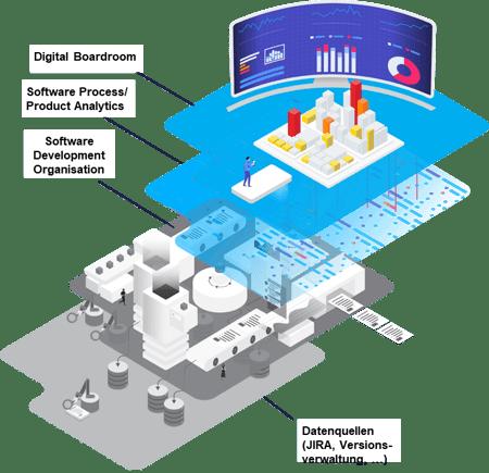 Digital Boardroom basierend auf Software Analytics